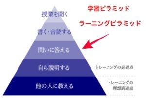 ディアロ ラーニングピラミッド 学習ピラミッド